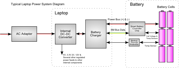 typical laptop power battery system diagram laptop power battery system